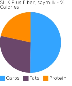 SILK Plus Fiber, soymilk macronutrient pie chart