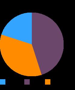 SILK Unsweetened, soymilk macronutrient pie chart