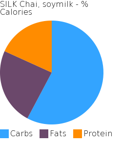 SILK Chai, soymilk macronutrient pie chart