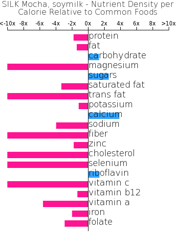 SILK Mocha, soymilk nutrient composition bar chart