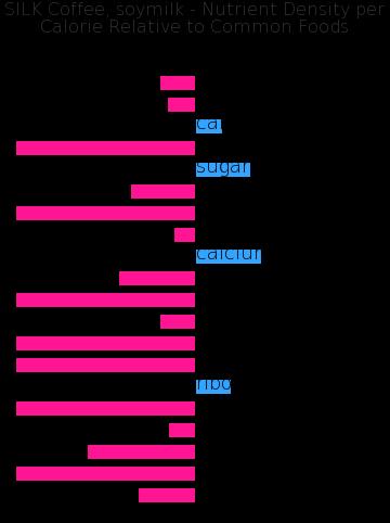 SILK Coffee, soymilk nutrient composition bar chart