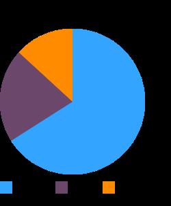 SILK Coffee, soymilk macronutrient pie chart