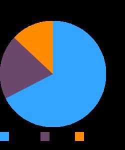 SILK Vanilla soy Yogurt (Family size) macronutrient pie chart