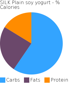 SILK Plain soy yogurt macronutrient pie chart