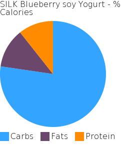 SILK Blueberry soy Yogurt macronutrient pie chart
