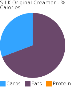 SILK Original Creamer macronutrient pie chart