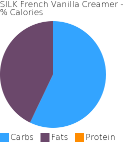 SILK French Vanilla Creamer macronutrient pie chart