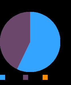 SILK Hazelnut Creamer macronutrient pie chart