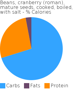 Beans, cranberry (roman), mature seeds, cooked, boiled, with salt macronutrient pie chart