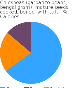 Chickpeas (garbanzo beans, bengal gram), mature seeds, cooked, boiled, with salt macronutrient pie chart