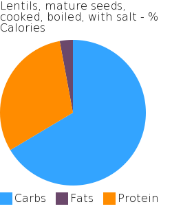 Lentils, mature seeds, cooked, boiled, with salt macronutrient pie chart