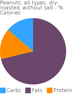 Peanuts, all types, dry-roasted, without salt macronutrient pie chart