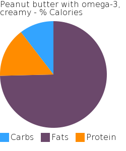 Peanut butter with omega-3, creamy macronutrient pie chart