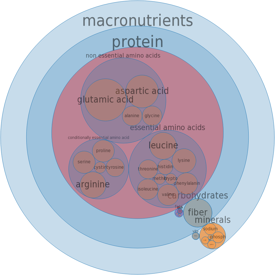 Soy protein concentrate, crude protein basis (N x 6.25), produced by acid wash -all nutrients by relative proportion - including vitamins and minerals