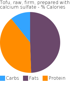 Tofu, raw, firm, prepared with calcium sulfate macronutrient pie chart