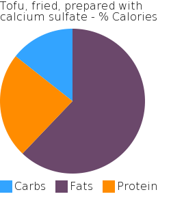 Tofu, fried, prepared with calcium sulfate macronutrient pie chart