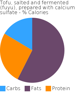 Tofu, salted and fermented (fuyu), prepared with calcium sulfate macronutrient pie chart