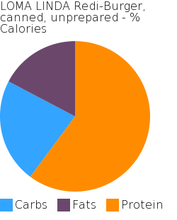 LOMA LINDA Redi-Burger, canned, unprepared macronutrient pie chart