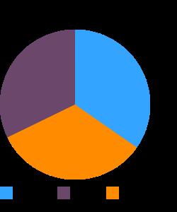 WORTHINGTON Chili, canned, unprepared macronutrient pie chart