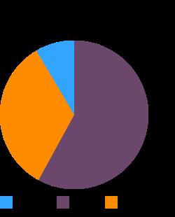 WORTHINGTON FriChik Original, canned, unprepared macronutrient pie chart