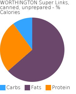 WORTHINGTON Super Links, canned, unprepared macronutrient pie chart