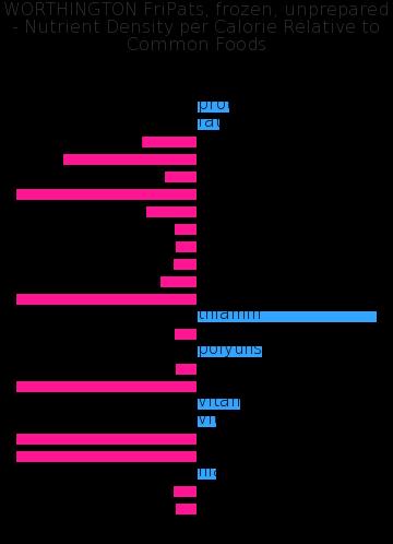 WORTHINGTON FriPats, frozen, unprepared nutrient composition bar chart