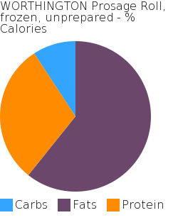 WORTHINGTON Prosage Roll, frozen, unprepared macronutrient pie chart