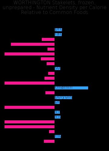 WORTHINGTON Stakelets, frozen, unprepared nutrient composition bar chart