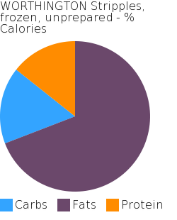 WORTHINGTON Stripples, frozen, unprepared macronutrient pie chart