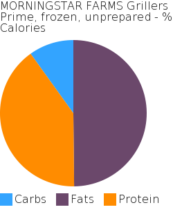 MORNINGSTAR FARMS Grillers Prime, frozen, unprepared macronutrient pie chart
