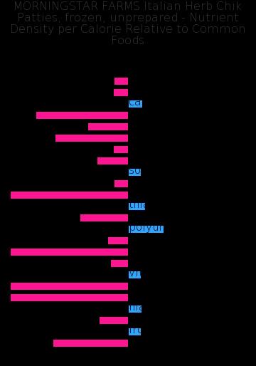 MORNINGSTAR FARMS Italian Herb Chik Patties, frozen, unprepared nutrient composition bar chart