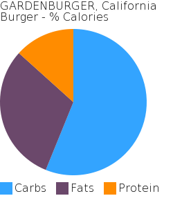 GARDENBURGER, California Burger macronutrient pie chart