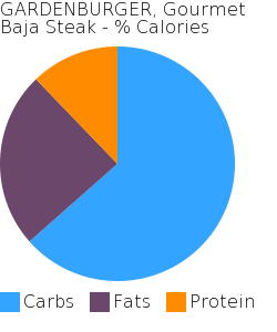 GARDENBURGER, Gourmet Baja Steak macronutrient pie chart