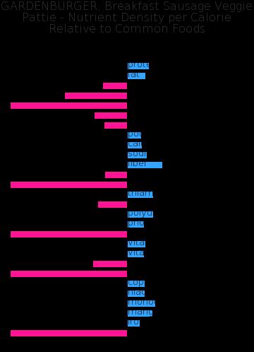 GARDENBURGER, Breakfast Sausage Veggie Pattie nutrient composition bar chart