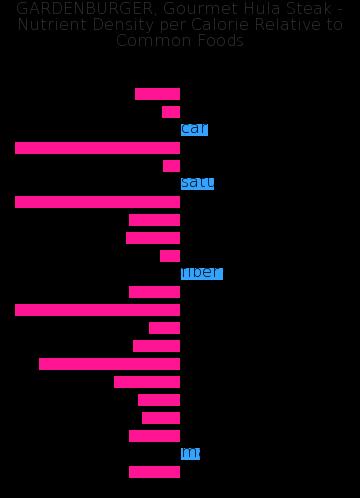 GARDENBURGER, Gourmet Hula Steak nutrient composition bar chart