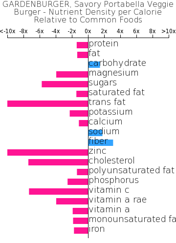 GARDENBURGER, Savory Portabella Veggie Burger nutrient composition bar chart