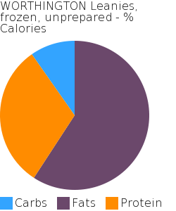 WORTHINGTON Leanies, frozen, unprepared macronutrient pie chart
