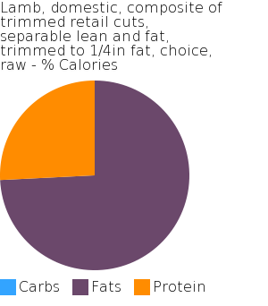 Lamb, domestic, composite of trimmed retail cuts, separable lean and fat, trimmed to 1/4in fat, choice, raw macronutrient pie chart