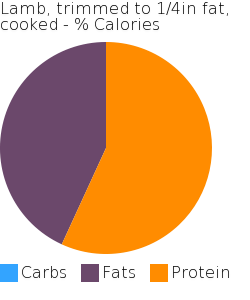 Lamb, trimmed to 1/4in fat, cooked macronutrient pie chart