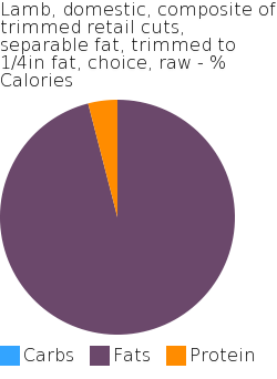 Lamb, domestic, composite of trimmed retail cuts, separable fat, trimmed to 1/4in fat, choice, raw macronutrient pie chart