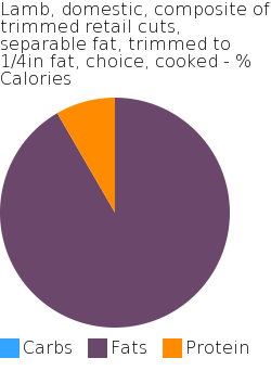 Lamb, domestic, composite of trimmed retail cuts, separable fat, trimmed to 1/4in fat, choice, cooked macronutrient pie chart