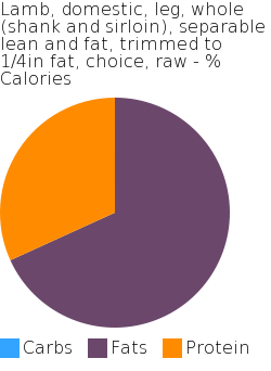 Lamb, domestic, leg, whole (shank and sirloin), separable lean and fat, trimmed to 1/4in fat, choice, raw macronutrient pie chart