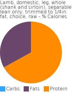 Lamb, domestic, leg, whole (shank and sirloin), separable lean only, trimmed to 1/4in fat, choice, raw macronutrient pie chart