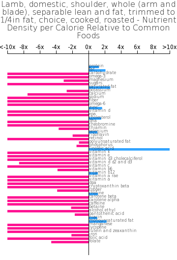 Lamb, domestic, shoulder, whole (arm and blade), separable lean and fat, trimmed to 1/4in fat, choice, cooked, roasted nutrient composition bar chart