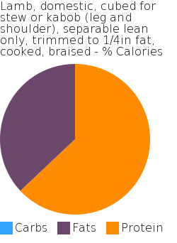 Lamb, domestic, cubed for stew or kabob (leg and shoulder), separable lean only, trimmed to 1/4in fat, cooked, braised macronutrient pie chart