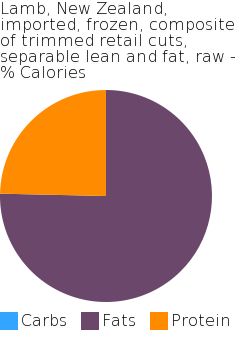 Lamb, New Zealand, imported, frozen, composite of trimmed retail cuts, separable lean and fat, raw macronutrient pie chart