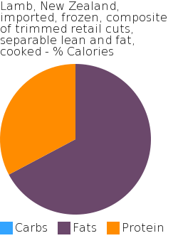 Lamb, New Zealand, imported, frozen, composite of trimmed retail cuts, separable lean and fat, cooked macronutrient pie chart