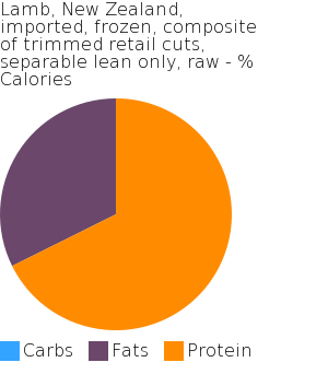 Lamb, New Zealand, imported, frozen, composite of trimmed retail cuts, separable lean only, raw macronutrient pie chart