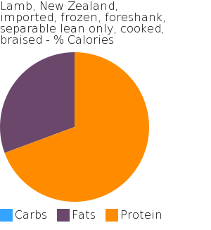 Lamb, New Zealand, imported, frozen, foreshank, separable lean only, cooked, braised macronutrient pie chart