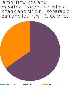 Lamb, New Zealand, imported, frozen, leg, whole (shank and sirloin), separable lean and fat, raw macronutrient pie chart